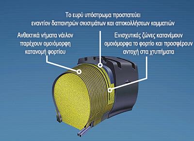 Kοντινό πλάνο της τεχνολογίας Permafoam της Goodyear